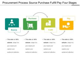 Procurement Process Source Purchase Fulfill Pay Four Stages
