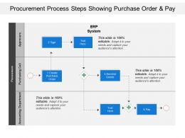 Procurement Process Steps Showing Purchase Order And Pay