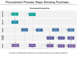 Procurement Process Steps Showing Purchase Order Created And Payment Received