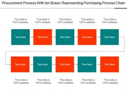 Procurement Process With Ten Boxes Representing Purchasing Process Chain