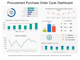 Procurement Purchase Order Cycle Dashboard
