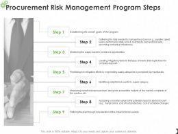 Procurement Risk Management Program Steps Ppt Powerpoint Presentation Deck