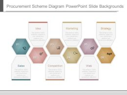 Procurement Scheme Diagram Powerpoint Slide Backgrounds
