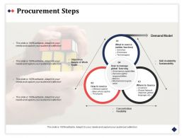 Procurement Steps Availability Sustainability Ppt Powerpoint Presentation Styles Diagrams