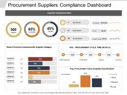 Procurement Suppliers Compliance Dashboard