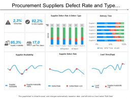 Procurement Suppliers Defect Rate And Type Dashboard