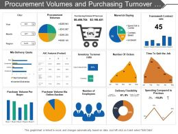 Procurement Volumes And Purchasing Turnover Dashboard