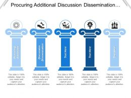 Procuring Additional Discussion Dissemination Market Leadership Market Spread