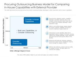 Procuring Outsourcing Business Model For Comparing In House Capabilities With External Provider