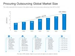 Procuring Outsourcing Global Market Size