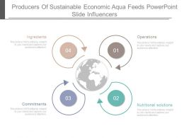 Producers Of Sustainable Economic Aqua Feeds Powerpoint Slide Influencers