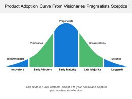 Product Adoption Curve From Visionaries Pragmatists Sceptics