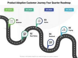 Product Adoption Customer Journey Four Quarter Roadmap