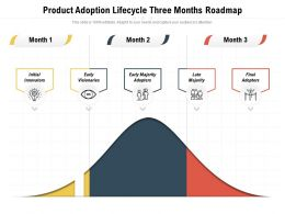Product Adoption Lifecycle Three Months Roadmap