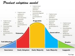 Product Adoption Model PowerPoint Template Slide 1