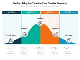 Product Adoption Timeline Four Quarter Roadmap