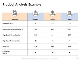 Product Analysis Example Durability Ppt Powerpoint Presentation Ideas Templates