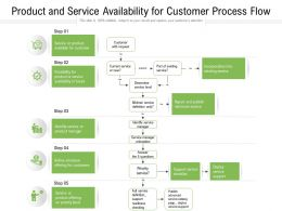 Product And Service Availability For Customer Process Flow