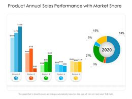 Product Annual Sales Performance With Market Share