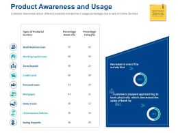 Product Awareness And Usage Personal Loans Ppt Powerpoint Presentation Styles Deck