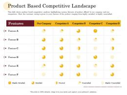 Product Based Competitive Landscape Manufacturing Company Performance Analysis Ppt Model
