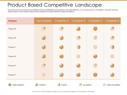 Product Based Competitive Landscape Ppt Show Background Images