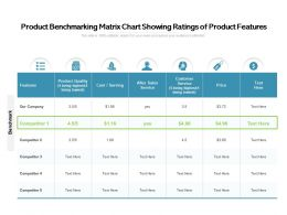 Product Benchmarking Matrix Chart Showing Ratings Of Product Features