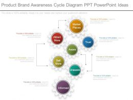 Product Brand Awareness Cycle Diagram Ppt Powerpoint Ideas