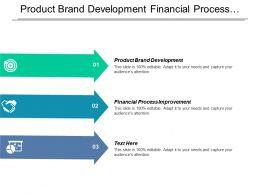 Product Brand Development Financial Process Improvement Organizational Strategy Development Cpb
