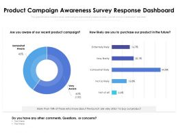 Product Campaign Awareness Survey Response Dashboard