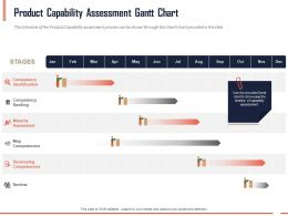Product Capability Assessment Gantt Chart Ppt Powerpoint Presentation Professional Sample