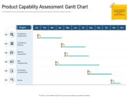 Product Capability Assessment Gantt Chart Unique Selling Proposition Of Product Ppt Topics