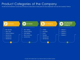 Product Categories Of The Company Denim Ppt Powerpoint Presentation Gallery Grid