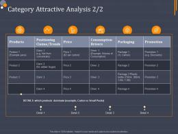 Product Category Attractive Analysis Category Attractive Analysis Ppt Pictures