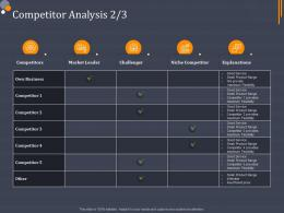 Product Category Attractive Analysis Competitor Analysis Ppt Introduction