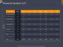 Product Category Attractive Analysis Financial Analysis Ppt Guidelines