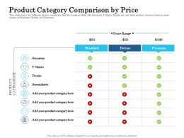Product Category Comparison By Price Ppt Ideas Background Image