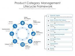Product Category Management Lifecycle Framework