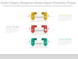 Product Category Management Sample Diagram Presentation Pictures