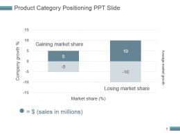 Product Category Positioning Ppt Slide