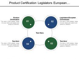 Product Certification Legislators European Commission Other Standardization Bodies