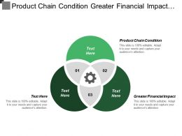 Product Chain Condition Greater Financial Impact Advantage Capabilities