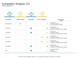 Product Channel Segmentation Competitor Analysis Ppt Brochure