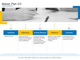Product Channel Segmentation Market Plan Ppt Designs