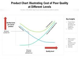 Product Chart Illustrating Cost Of Poor Quality At Different Levels
