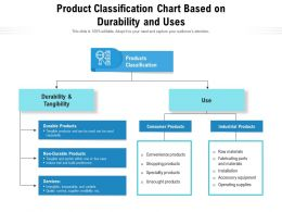 Product Classification Chart Based On Durability And Uses