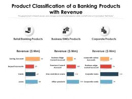 Product Classification Of A Banking Products With Revenue