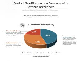 Product Classification Of A Company With Revenue Breakdown