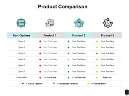 Product Comparison Acceptable Considerable Ppt Powerpoint Presentation Outline Layouts
