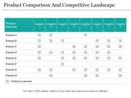 Product Comparison And Competitive Landscape Ppt Background